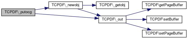 ILIAS: TCPDF Class Reference