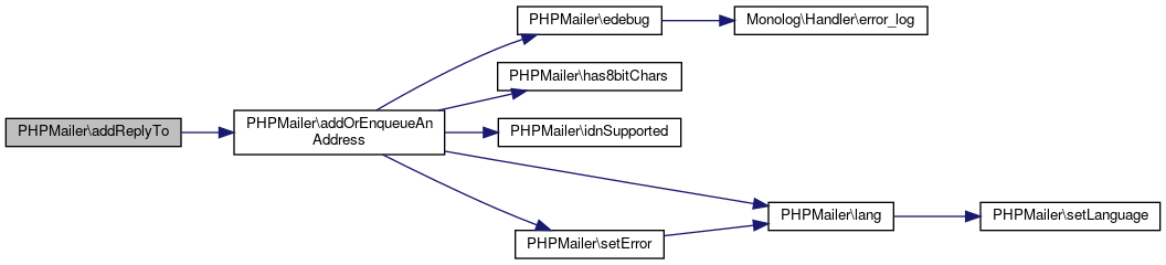 ILIAS: PHPMailer Class Reference